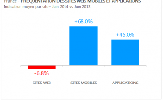 Sites Mobiles | Progression du trafic web en France